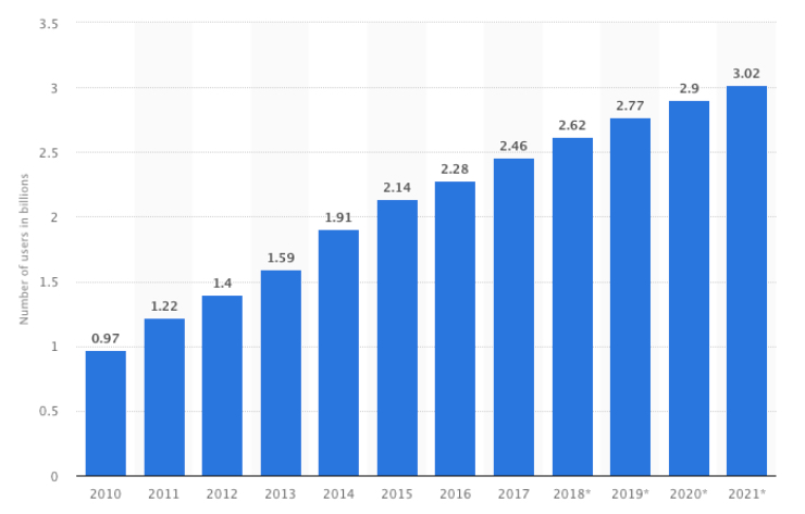 Yearly Growth Internet Users